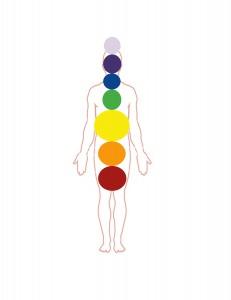 third chakra visualization