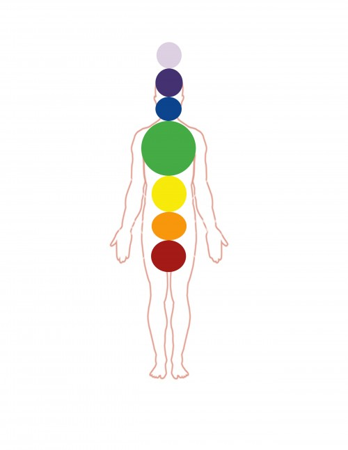heart chakra relative position